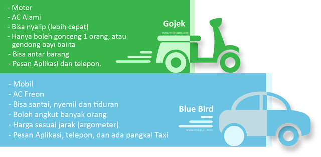 Perbedaan Gojek dan Blue Bird