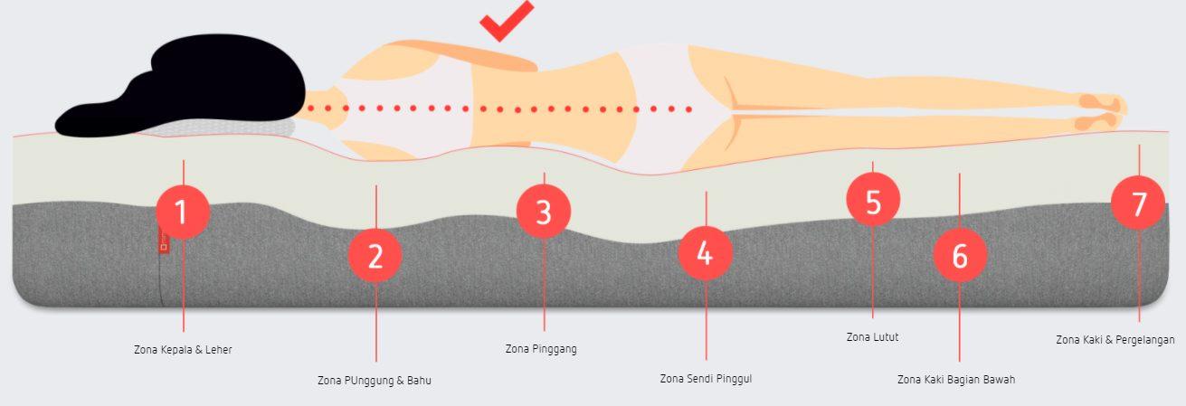 manfaat kasur latex matras mimpi